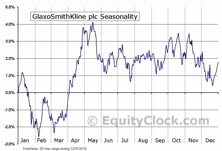 GlaxoSmithKline PLC (GSK) Seasonal Chart