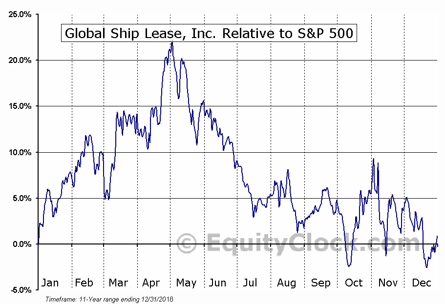 GSL Relative to the S&P 500
