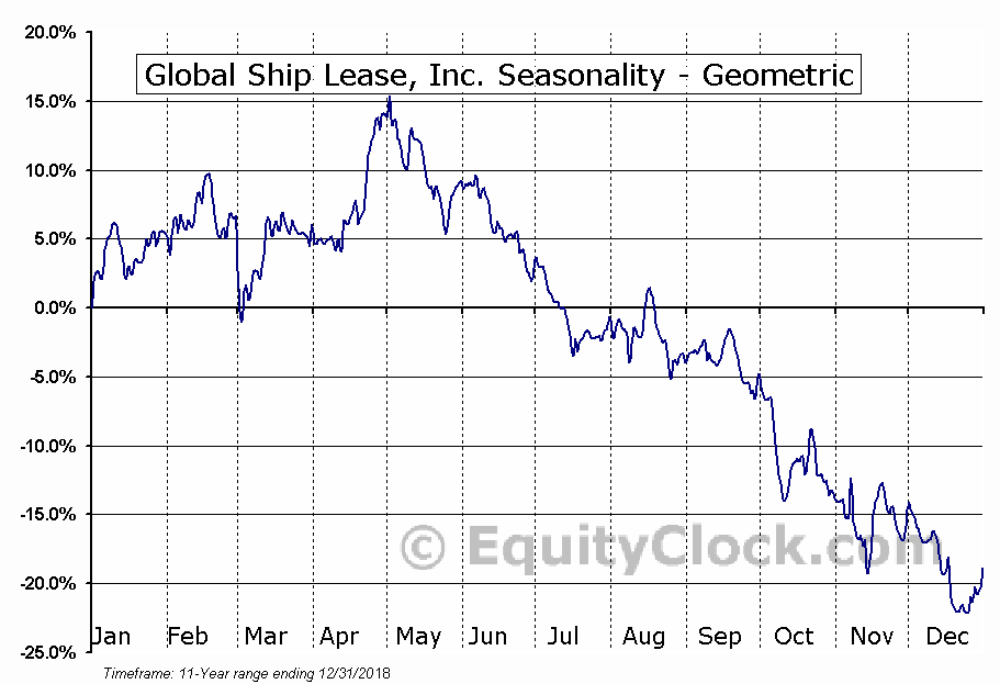 Global Ship Lease, Inc. (NYSE:GSL) Seasonality