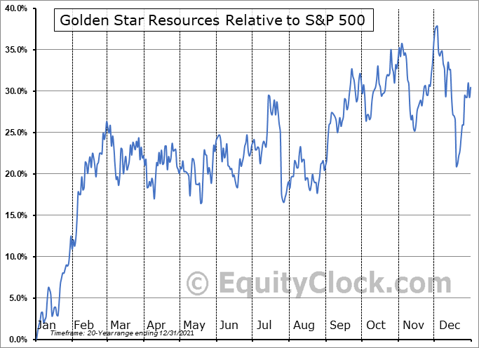 GSS Relative to the S&P 500