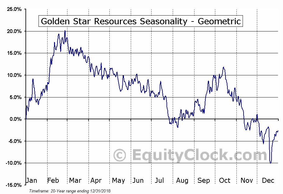Golden Star Resources (AMEX:GSS) Seasonality