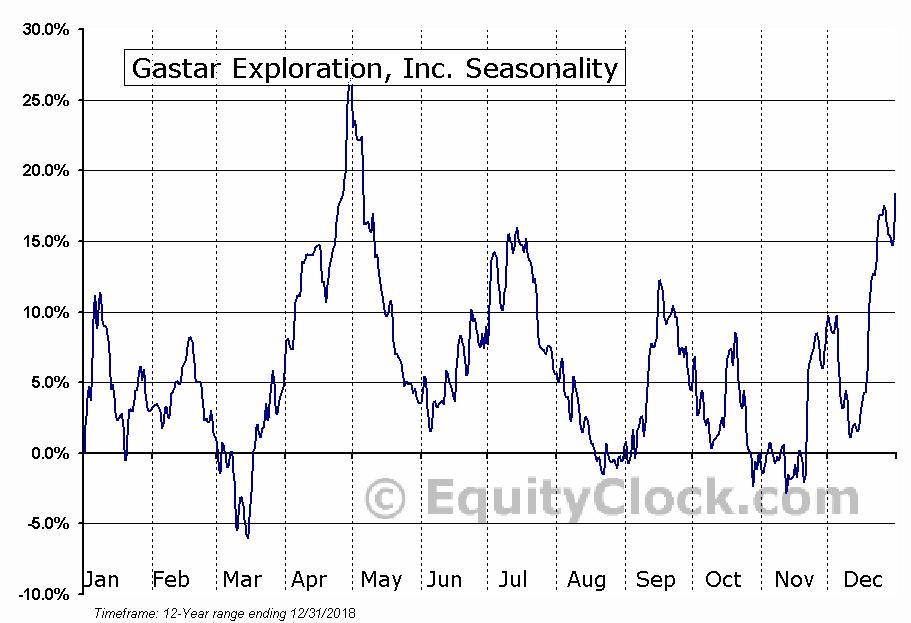 Gastar Exploration, Inc. (OTCMKT:GSTCQ) Seasonality