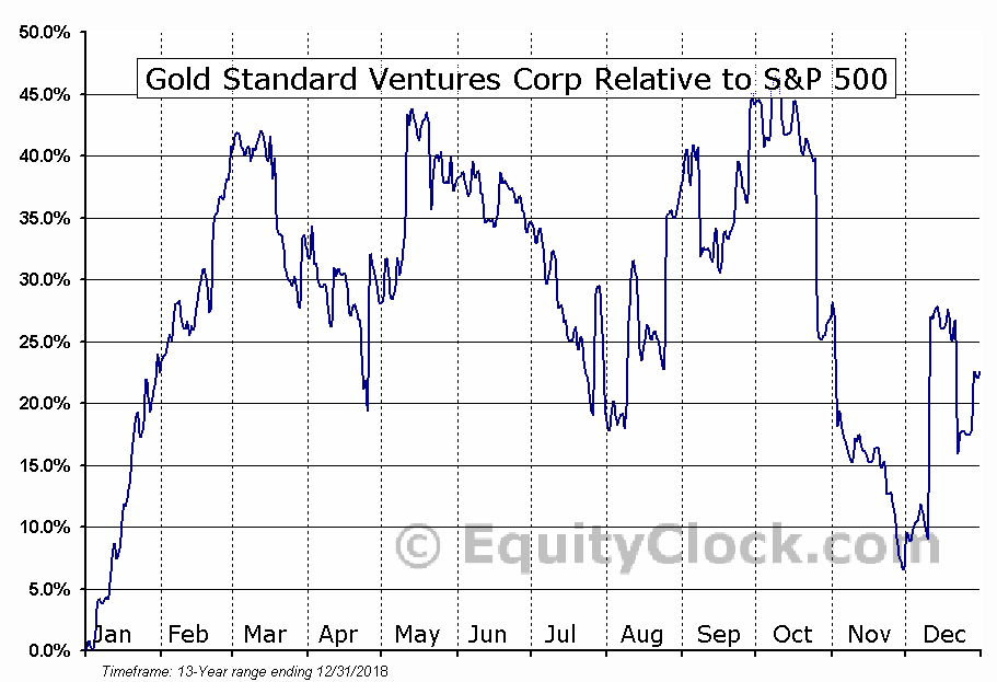 GSV.TO Relative to the S&P 500