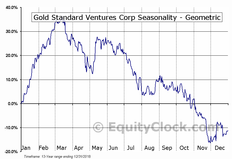 Gold Standard Ventures Corp (TSE:GSV.TO) Seasonality