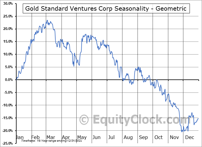 Gold Standard Ventures Corp (TSE:GSV.TO) Seasonality