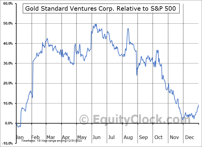 GSV Relative to the S&P 500