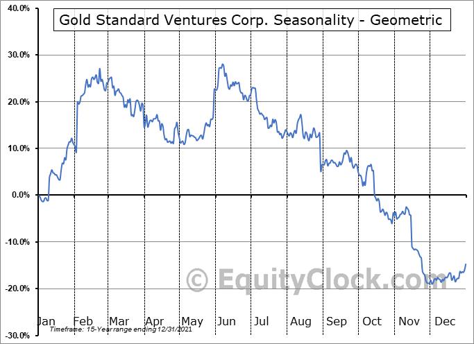 Gold Standard Ventures Corp. (AMEX:GSV) Seasonality