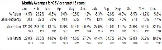 Monthly Seasonal Gold Standard Ventures Corp. (AMEX:GSV)