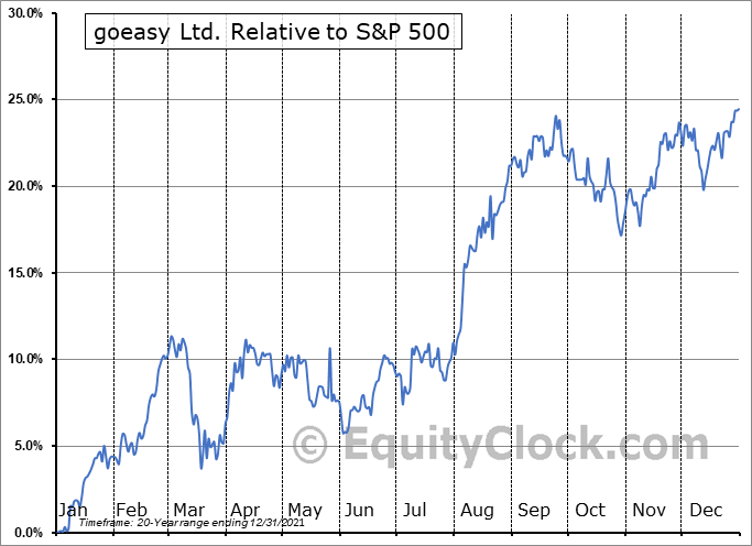 GSY.TO Relative to the S&P 500