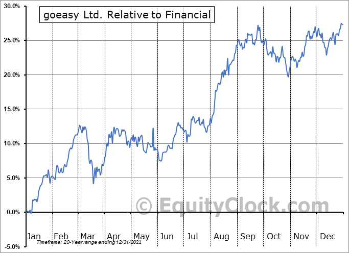 GSY.TO Relative to the Sector