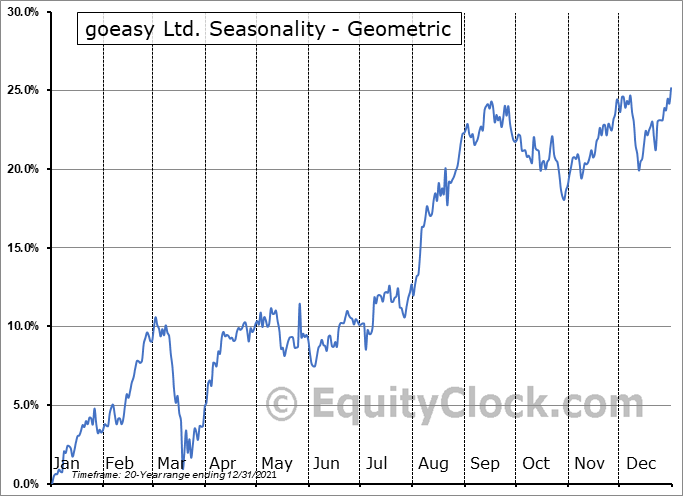 goeasy Ltd. (TSE:GSY.TO) Seasonality