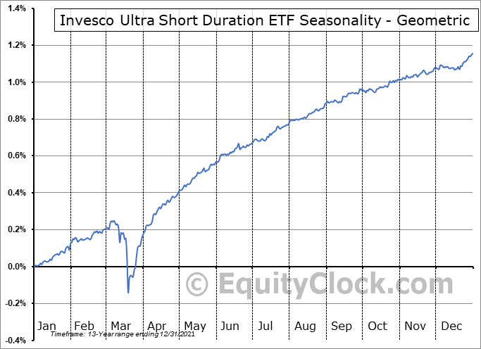 Invesco Ultra Short Duration ETF (NYSE:GSY) Seasonality