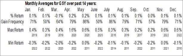Monthly Seasonal Invesco Ultra Short Duration ETF (NYSE:GSY)