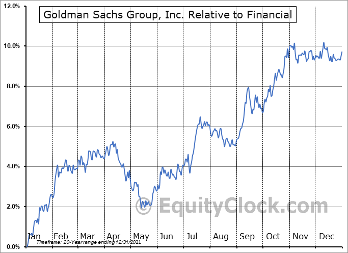 GS Relative to the Sector