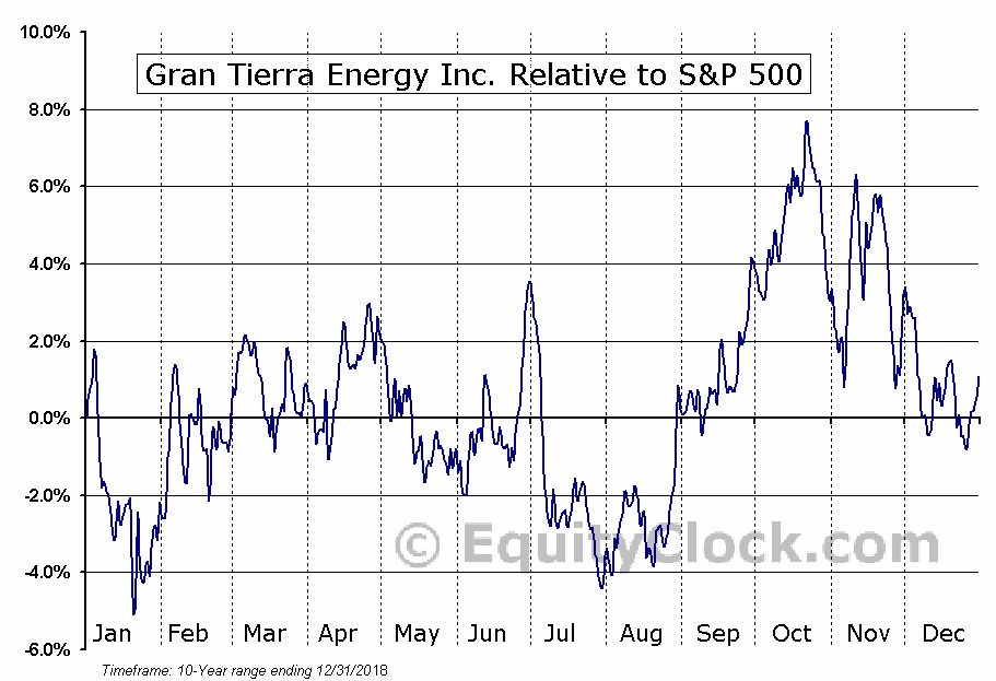 GTE.TO Relative to the S&P 500