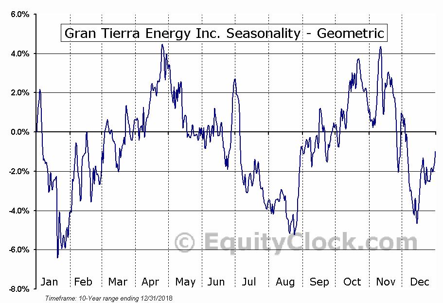 Gran Tierra Energy Inc. (TSE:GTE.TO) Seasonality