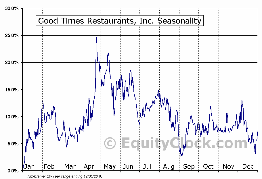 Good Times Restaurants Inc. Seasonal Chart