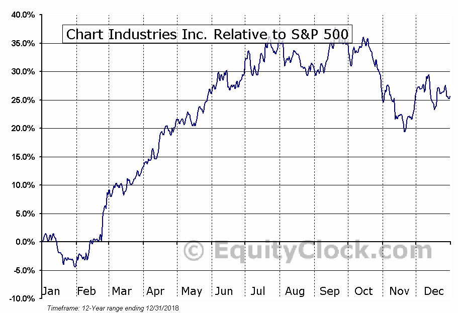 GTLS Relative to the S&P 500