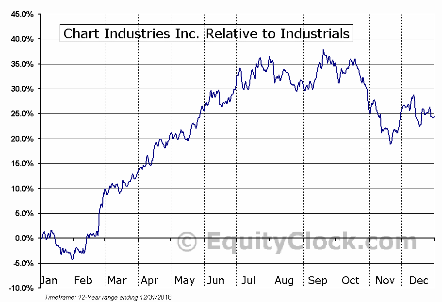 GTLS Relative to the Sector