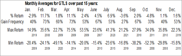 Monthly Seasonal Chart Industries Inc. (NASD:GTLS)