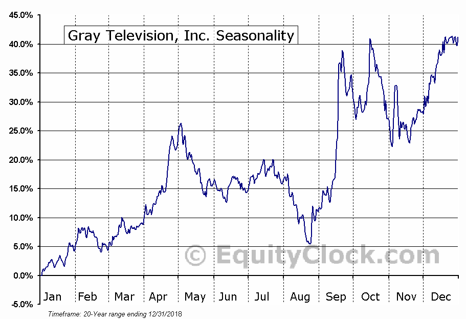 Gray Television, Inc. (GTN) Seasonal Chart