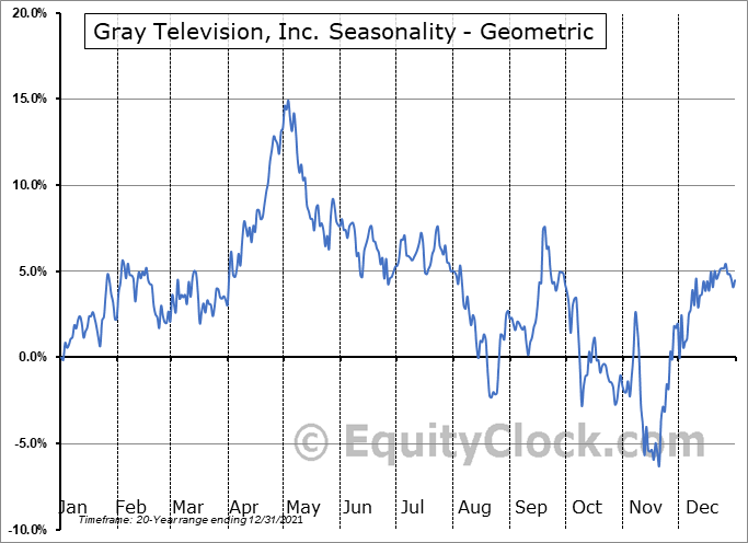 Gray Television, Inc. (NYSE:GTN) Seasonality