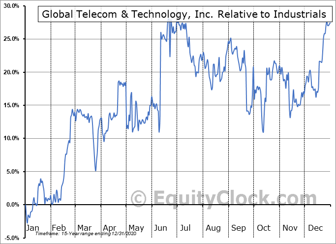 GTT Relative to the Sector