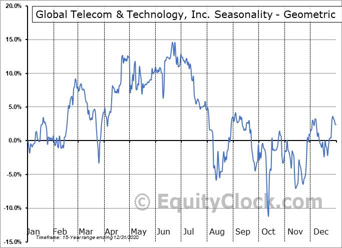 Global Telecom & Technology, Inc. (NYSE:GTT) Seasonality