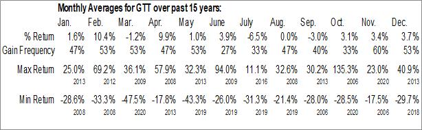 Monthly Seasonal Global Telecom & Technology, Inc. (NYSE:GTT)