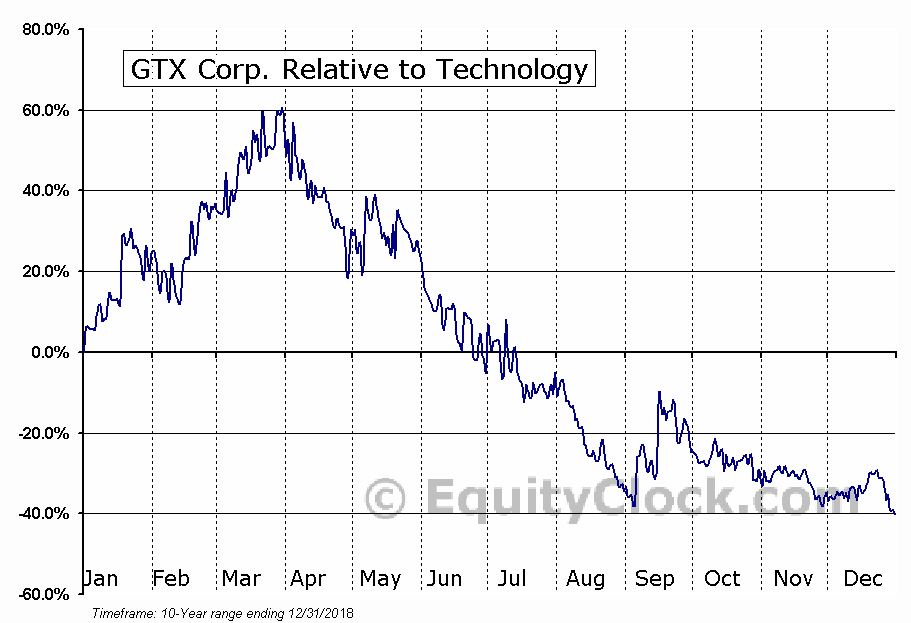 GTXO Relative to the Sector
