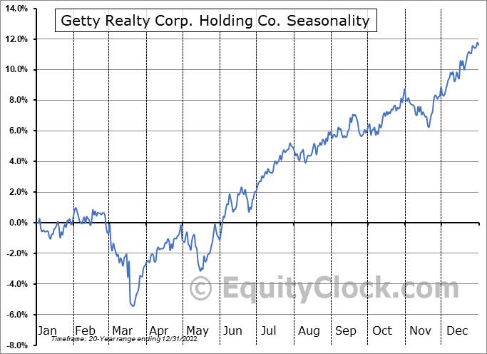 Getty Realty Corp. Holding Co. (NYSE:GTY) Seasonality
