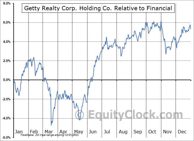 GTY Relative to the Sector