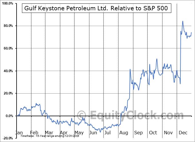 GUKYF Relative to the S&P 500