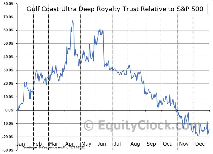 GULTU Relative to the S&P 500