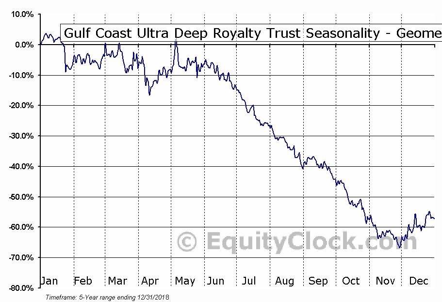 Gulf Coast Ultra Deep Royalty Trust (OTCMKT:GULTU) Seasonality