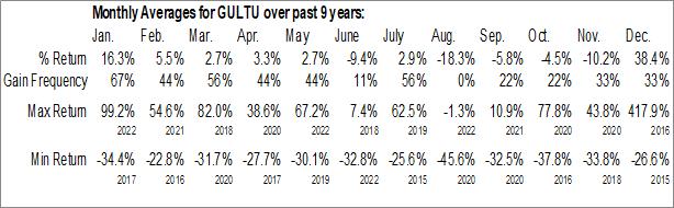 Monthly Seasonal Gulf Coast Ultra Deep Royalty Trust (OTCMKT:GULTU)