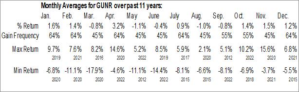 Monthly Seasonal FlexShares Morningstar Global Upstream Natural Resources Index Fund (AMEX:GUNR)