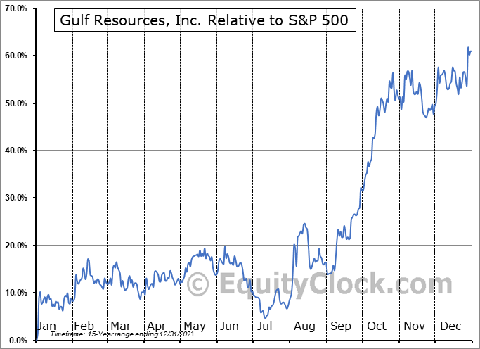 GURE Relative to the S&P 500