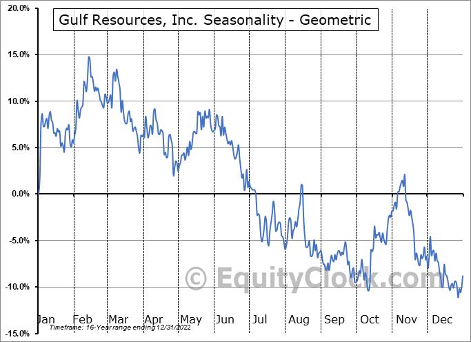 Gulf Resources, Inc. (NASD:GURE) Seasonality