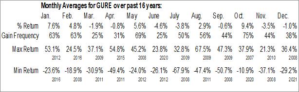 Monthly Seasonal Gulf Resources, Inc. (NASD:GURE)