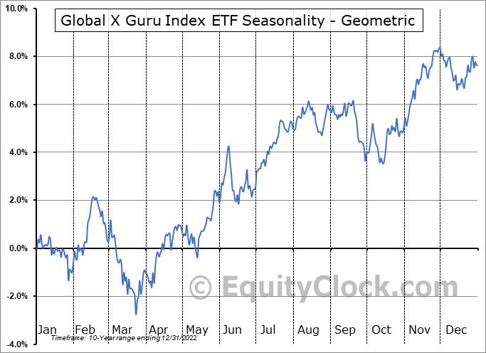 Global X Guru Index ETF (AMEX:GURU) Seasonality