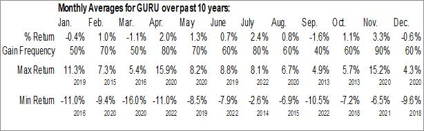 Monthly Seasonal Global X Guru Index ETF (AMEX:GURU)