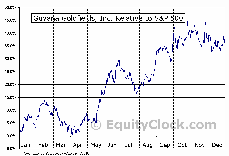 GUY.TO Relative to the S&P 500
