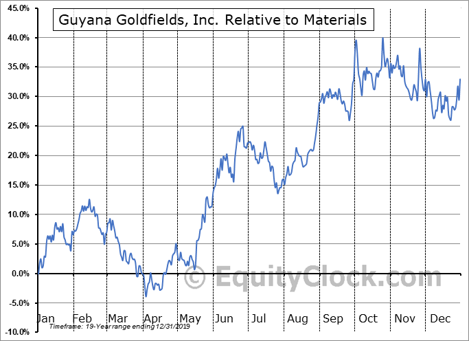 GUY.TO Relative to the Sector