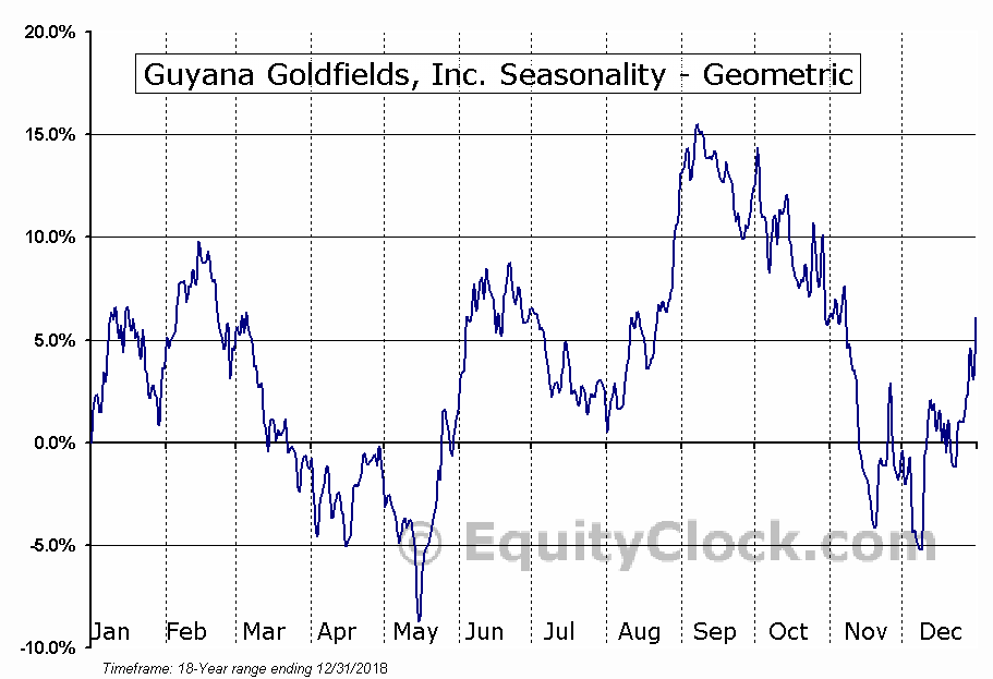 Guyana Goldfields, Inc. (TSE:GUY.TO) Seasonality