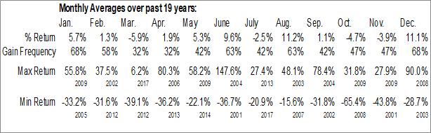 Monthly Seasonal Guyana Goldfields, Inc. (TSE:GUY.TO)