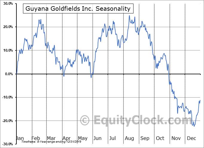 Guyana Goldfields Inc. (OTCMKT:GUYFF) Seasonality