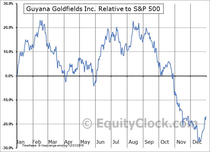 GUYFF Relative to the S&P 500
