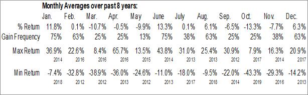Monthly Seasonal Guyana Goldfields Inc. (OTCMKT:GUYFF)