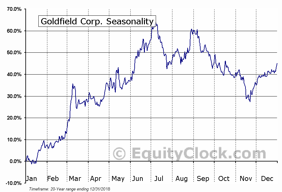Goldfield Corp. (AMEX:GV) Seasonality